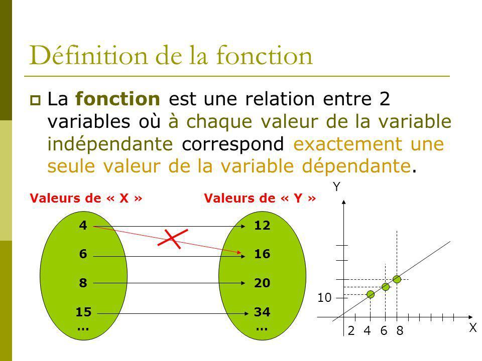Définition de la fonction La fonction est une relation entre 2 variables où à chaque valeur de la variable indépendante correspond exactement une seule valeur de la variable dépendante.