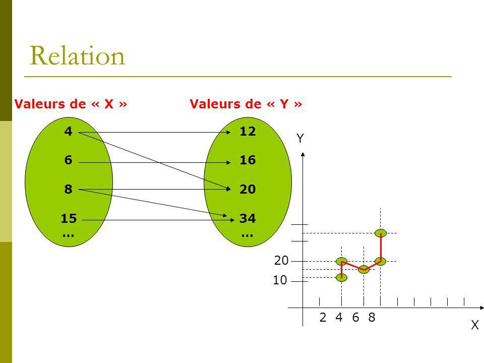 Relation 4 6 8 15 … Valeurs de « X »Valeurs de « Y » 12 16 20 34 … X Y 2 4 6 8 10 20