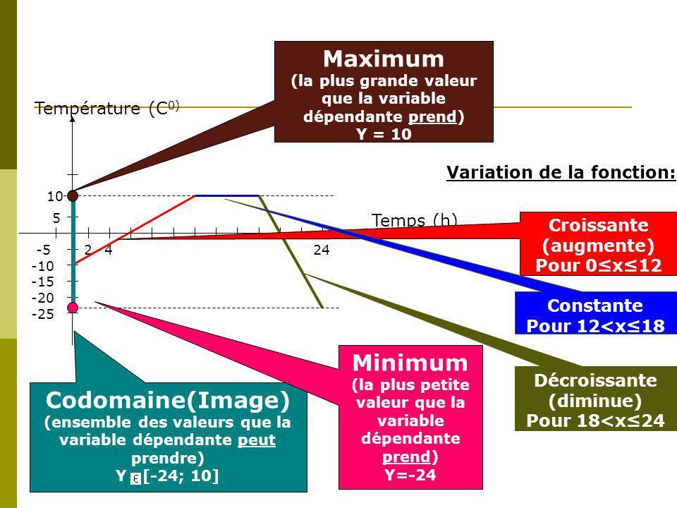 Temps (h) Température (C 0) 24 5 -5 10 -10 -15 -20 -25 24 Codomaine(Image) (ensemble des valeurs que la variable dépendante peut prendre) Y [-24; 10] Minimum (la plus petite valeur que la variable dépendante prend) Y=-24 Maximum (la plus grande valeur que la variable dépendante prend) Y = 10 Variation de la fonction: Croissante (augmente) Pour 0x12 Décroissante (diminue) Pour 18<x24 Constante Pour 12<x18