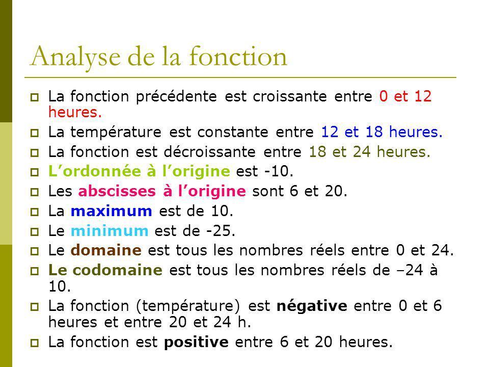 Analyse de la fonction La fonction précédente est croissante entre 0 et 12 heures.