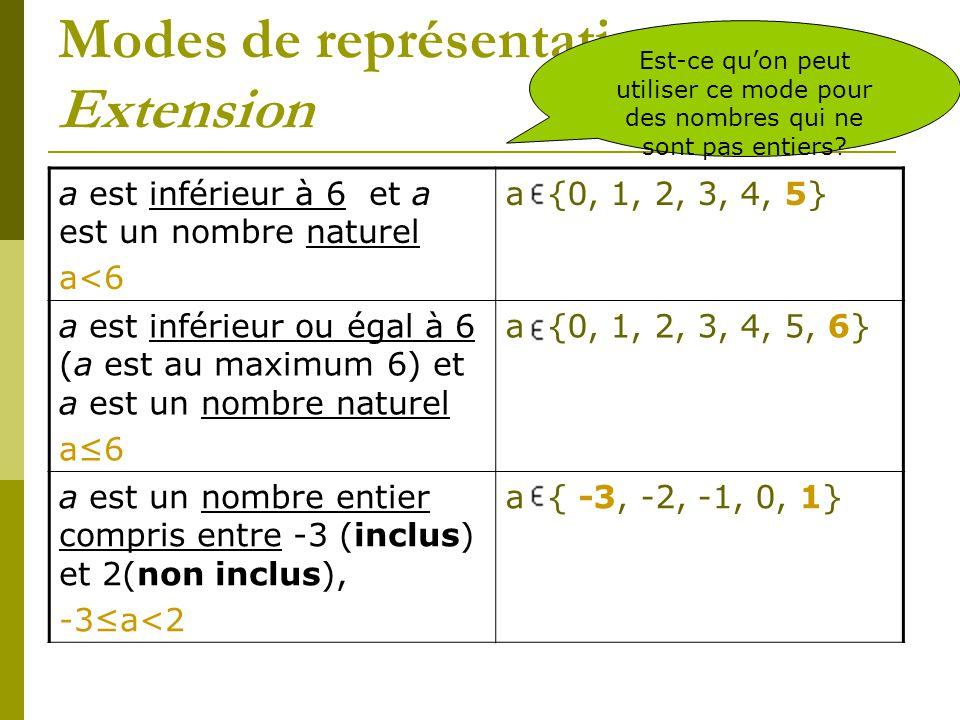 Modes de représentation Extension a est inférieur à 6 et a est un nombre naturel a<6 a {0, 1, 2, 3, 4, 5} a est inférieur ou égal à 6 (a est au maximu