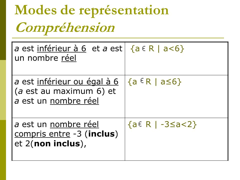 Modes de représentation Compréhension a est inférieur à 6 et a est un nombre réel {a R | a<6} a est inférieur ou égal à 6 (a est au maximum 6) et a es