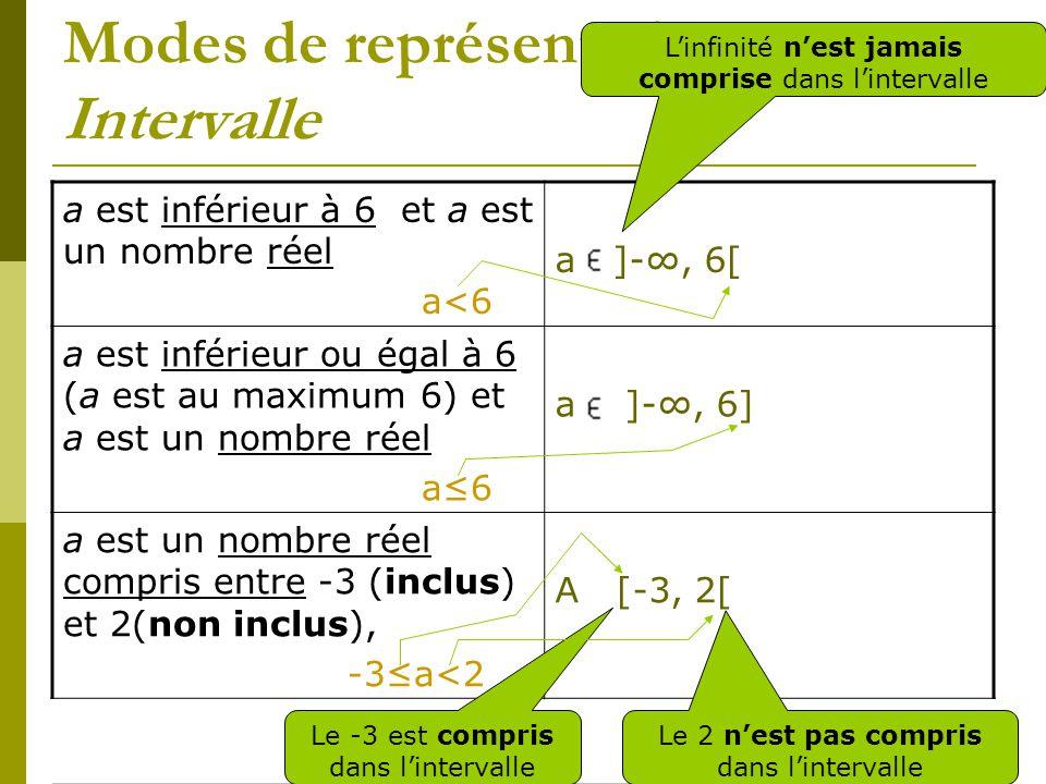 Modes de représentation Intervalle a est inférieur à 6 et a est un nombre réel a<6 a ]-, 6[ a est inférieur ou égal à 6 (a est au maximum 6) et a est