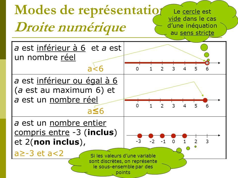 Modes de représentation Droite numérique a est inférieur à 6 et a est un nombre réel a<6 a est inférieur ou égal à 6 (a est au maximum 6) et a est un