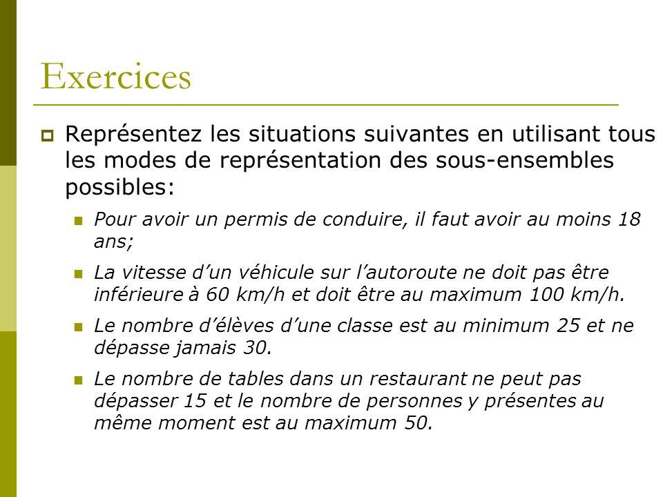 Exercices Représentez les situations suivantes en utilisant tous les modes de représentation des sous-ensembles possibles: Pour avoir un permis de con