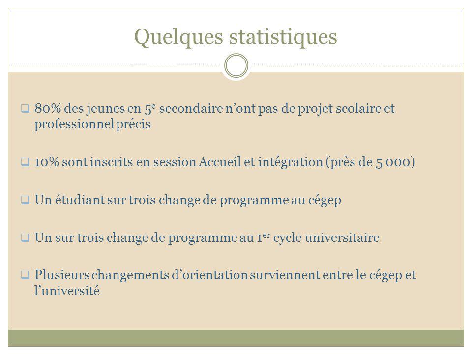 Quelques références utiles Falardeau, I.Sortir de lindécision, Septembre éditeur, 2007.