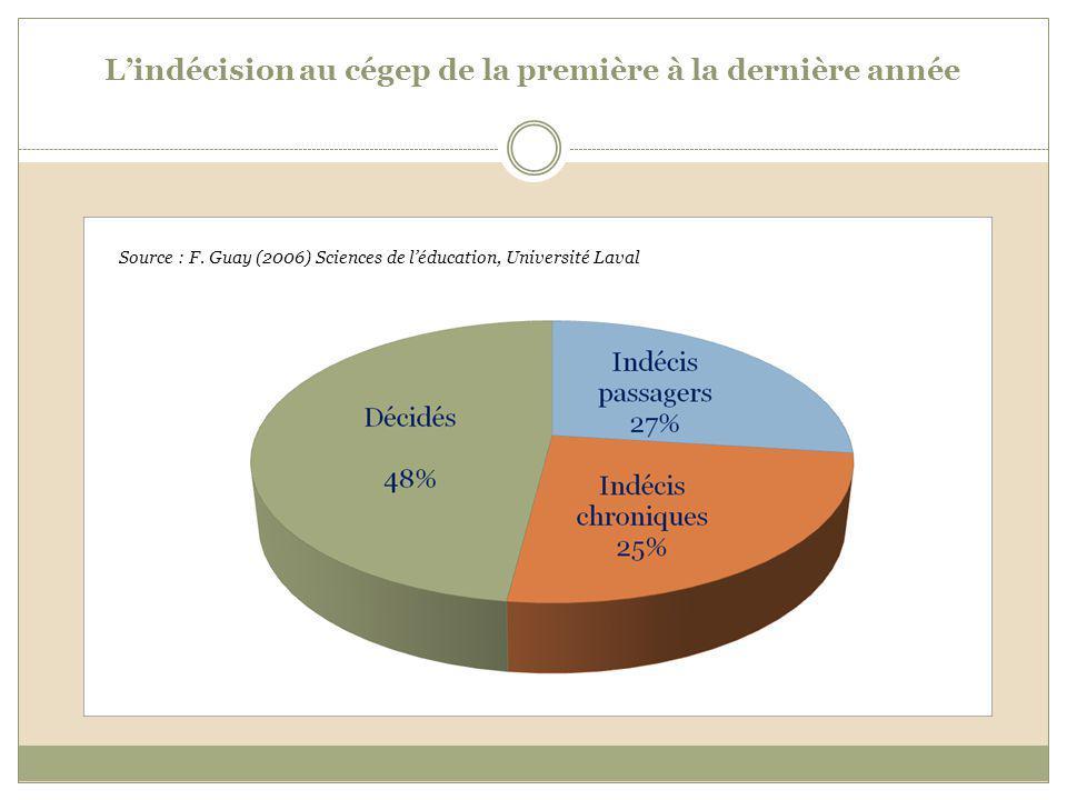 Lindécision au cégep de la première à la dernière année Source : F. Guay (2006) Sciences de léducation, Université Laval