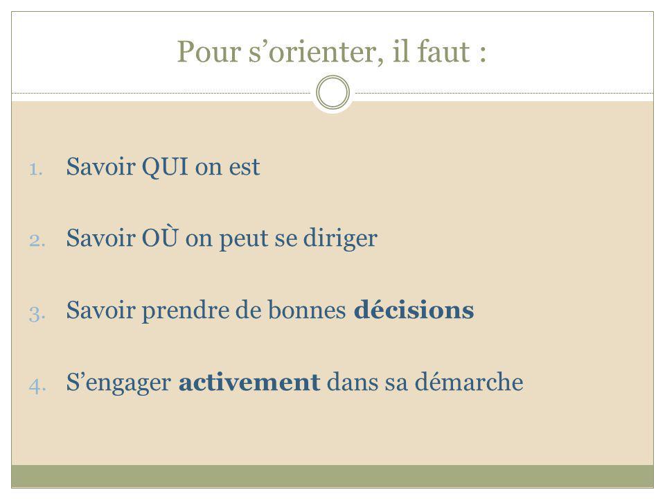 Pour sorienter, il faut : 1. Savoir QUI on est 2. Savoir OÙ on peut se diriger 3. Savoir prendre de bonnes décisions 4. Sengager activement dans sa dé