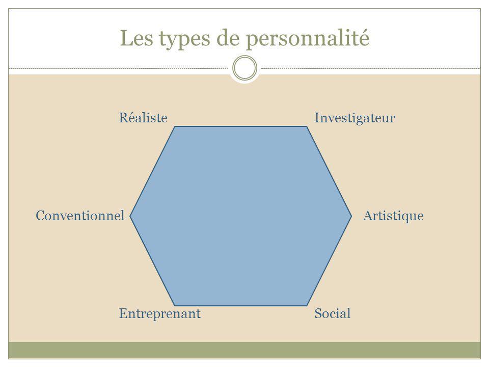 Les types de personnalité RéalisteInvestigateur ConventionnelArtistique EntreprenantSocial