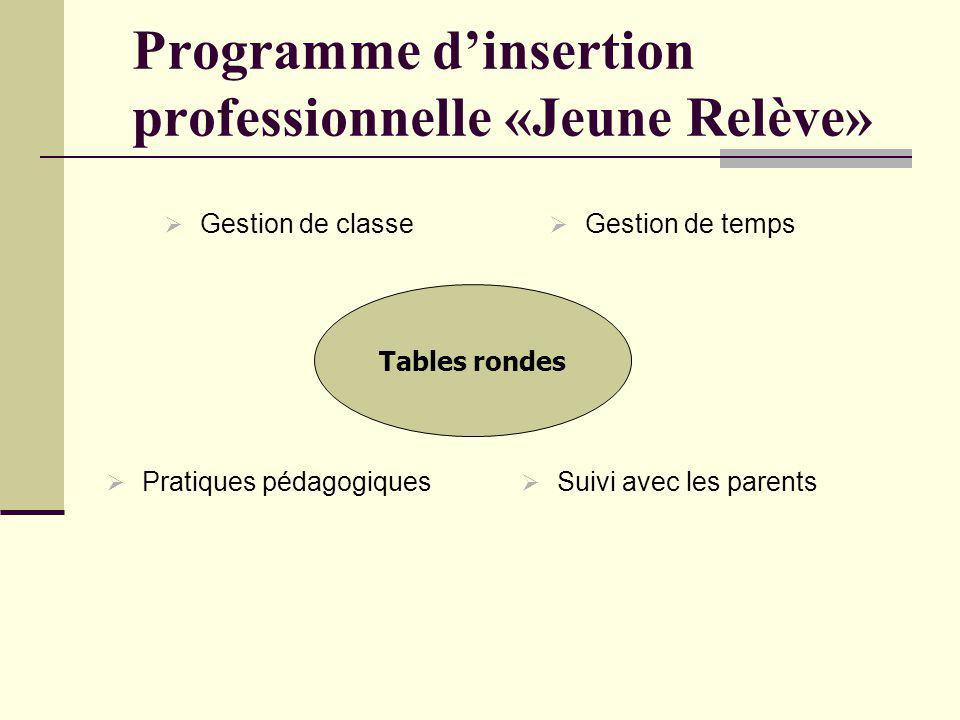 Programme dinsertion professionnelle «Jeune Relève» Gestion de classe Gestion de temps Pratiques pédagogiques Suivi avec les parents Tables rondes