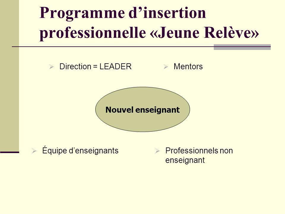 Programme dinsertion professionnelle «Jeune Relève» Direction = LEADER Mentors Équipe denseignants Professionnels non enseignant Nouvel enseignant