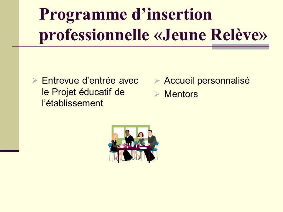 Programme dinsertion professionnelle «Jeune Relève» Entrevue dentrée avec le Projet éducatif de létablissement Accueil personnalisé Mentors