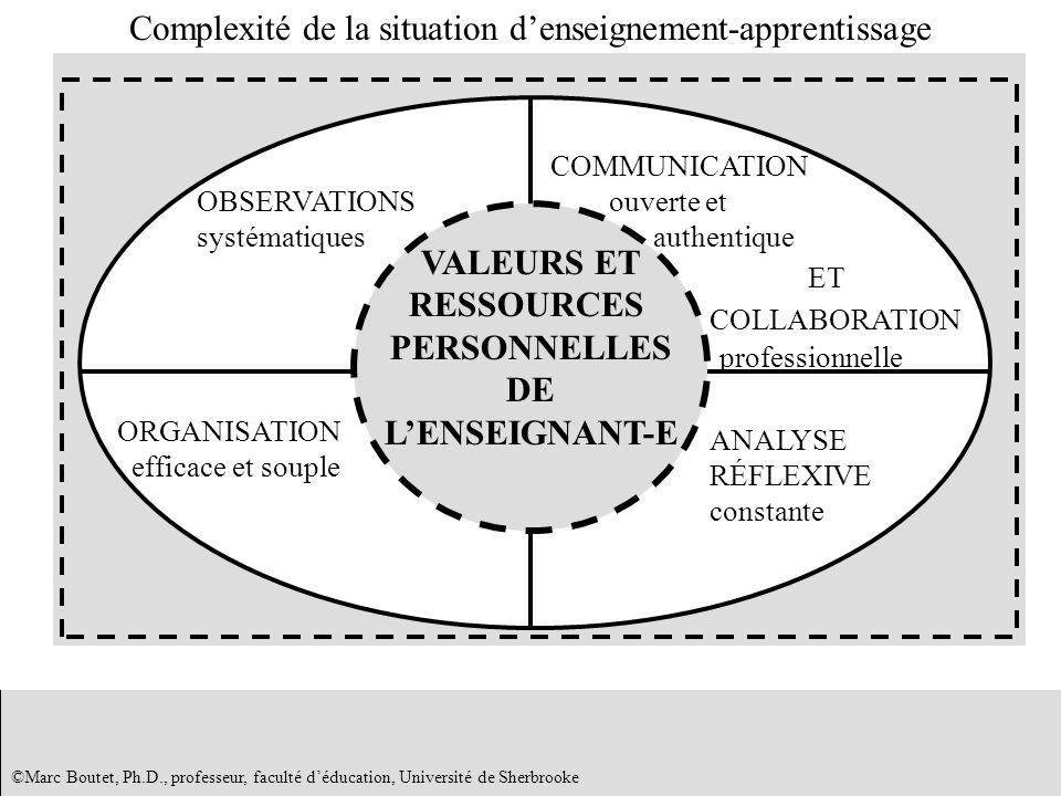 ©Marc Boutet, Ph.D., professeur, faculté déducation, Université de Sherbrooke Complexité de la situation denseignement-apprentissage VALEURS ET RESSOU