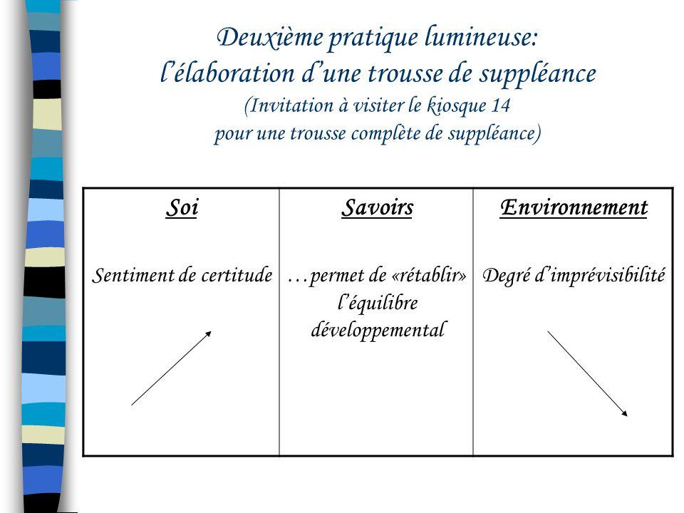 Deuxième pratique lumineuse: lélaboration dune trousse de suppléance (Invitation à visiter le kiosque 14 pour une trousse complète de suppléance) Soi Sentiment de certitude Savoirs …permet de «rétablir» léquilibre développemental Environnement Degré dimprévisibilité