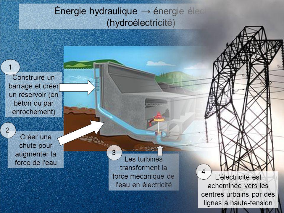 Construire un barrage et créer un réservoir (en béton ou par enrochement) 1 Créer une chute pour augmenter la force de leau 2 Les turbines transforment la force mécanique de leau en électricité 3 Énergie hydraulique énergie électrique (hydroélectricité) Lélectricité est acheminée vers les centres urbains par des lignes à haute-tension 4
