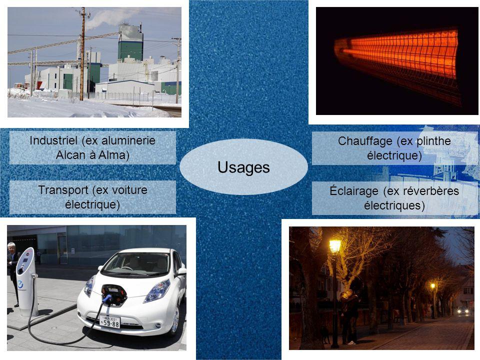 Usages Industriel (ex aluminerie Alcan à Alma) Transport (ex voiture électrique) Chauffage (ex plinthe électrique) Éclairage (ex réverbères électriques)