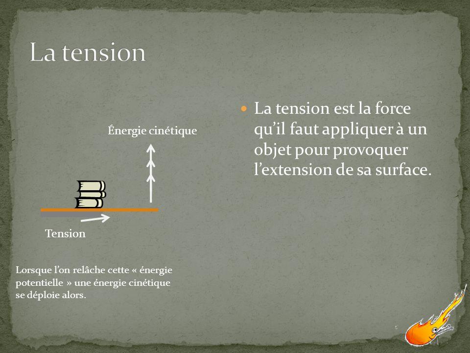 Énergie cinétique Tension Lorsque lon relâche cette « énergie potentielle » une énergie cinétique se déploie alors. La tension est la force quil faut