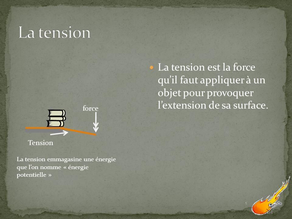 force Tension La tension emmagasine une énergie que lon nomme « énergie potentielle » La tension est la force quil faut appliquer à un objet pour prov