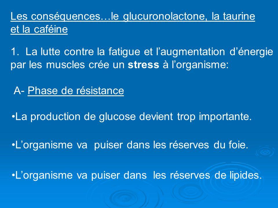 Les conséquences…le glucuronolactone, la taurine et la caféine 1. La lutte contre la fatigue et laugmentation dénergie par les muscles crée un stress
