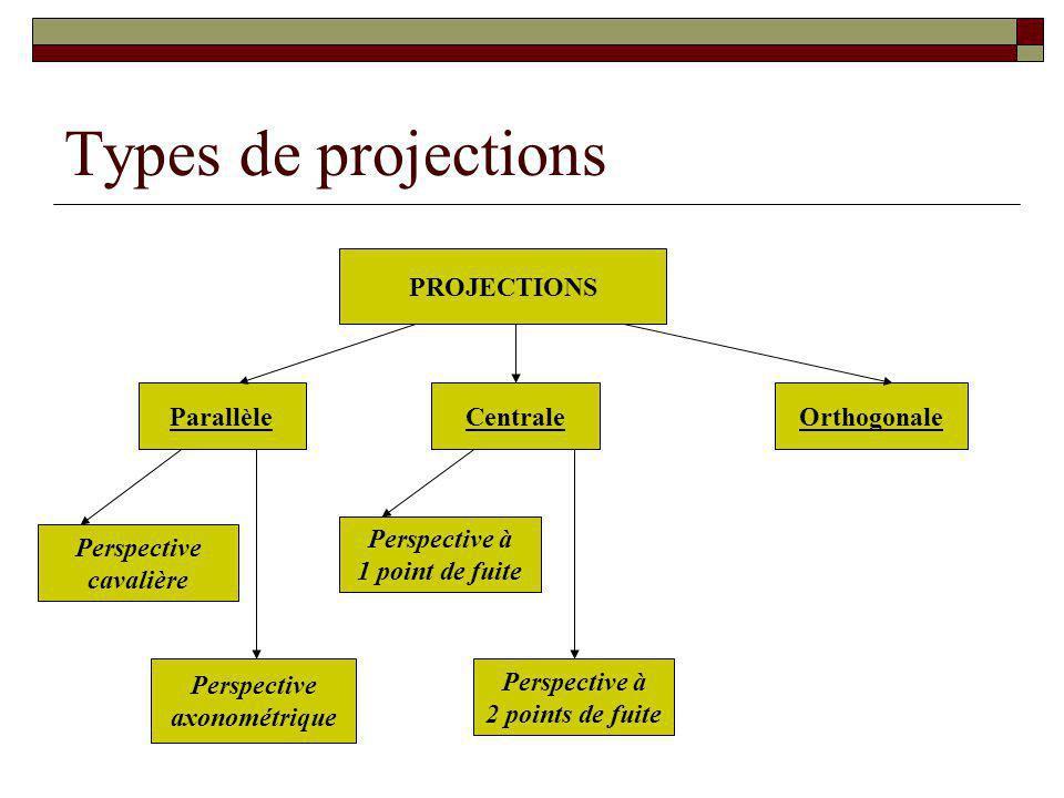 Types de projections PROJECTIONS ParallèleCentraleOrthogonale Perspective cavalière Perspective axonométrique Perspective à 1 point de fuite Perspective à 2 points de fuite