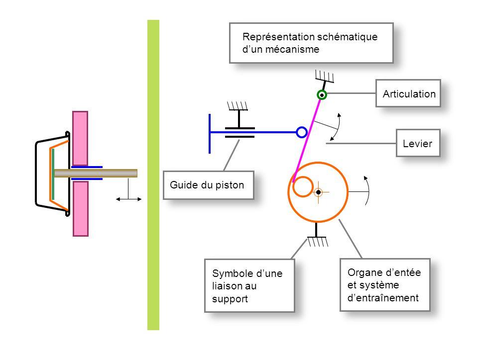 Représentation schématique dun mécanisme Levier Articulation Organe dentée et système dentraînement Symbole dune liaison au support Guide du piston