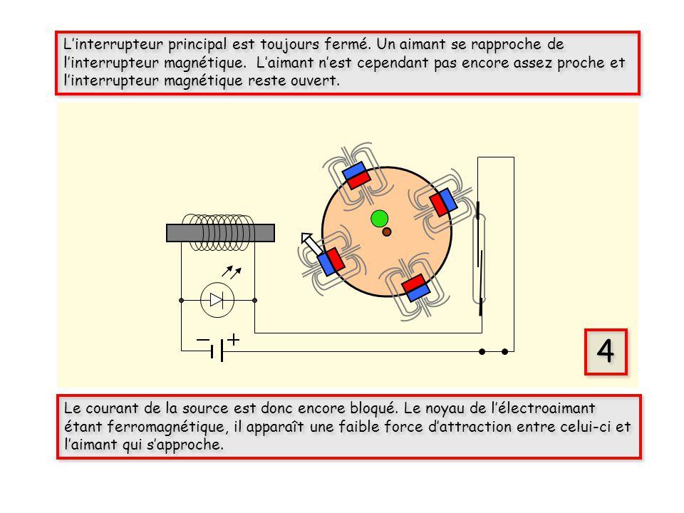 4 4 Le courant de la source est donc encore bloqué. Le noyau de lélectroaimant étant ferromagnétique, il apparaît une faible force dattraction entre c