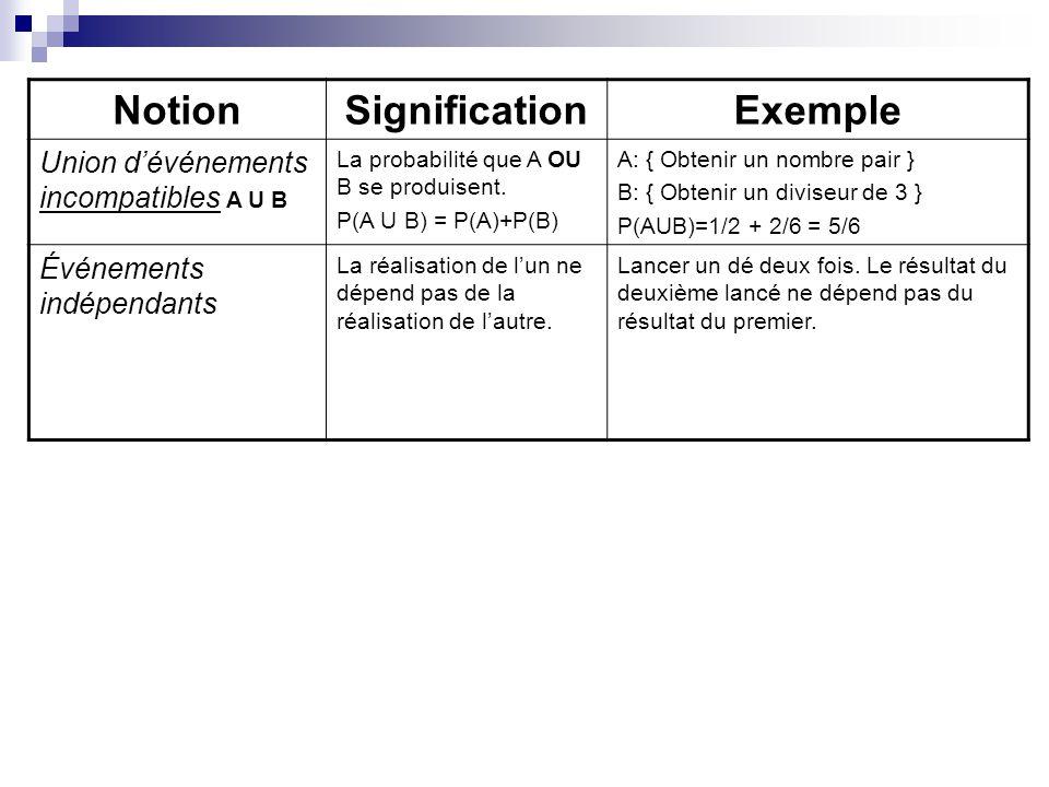 NotionSignificationExemple Union dévénements incompatibles A U B La probabilité que A OU B se produisent. P(A U B) = P(A)+P(B) A: { Obtenir un nombre