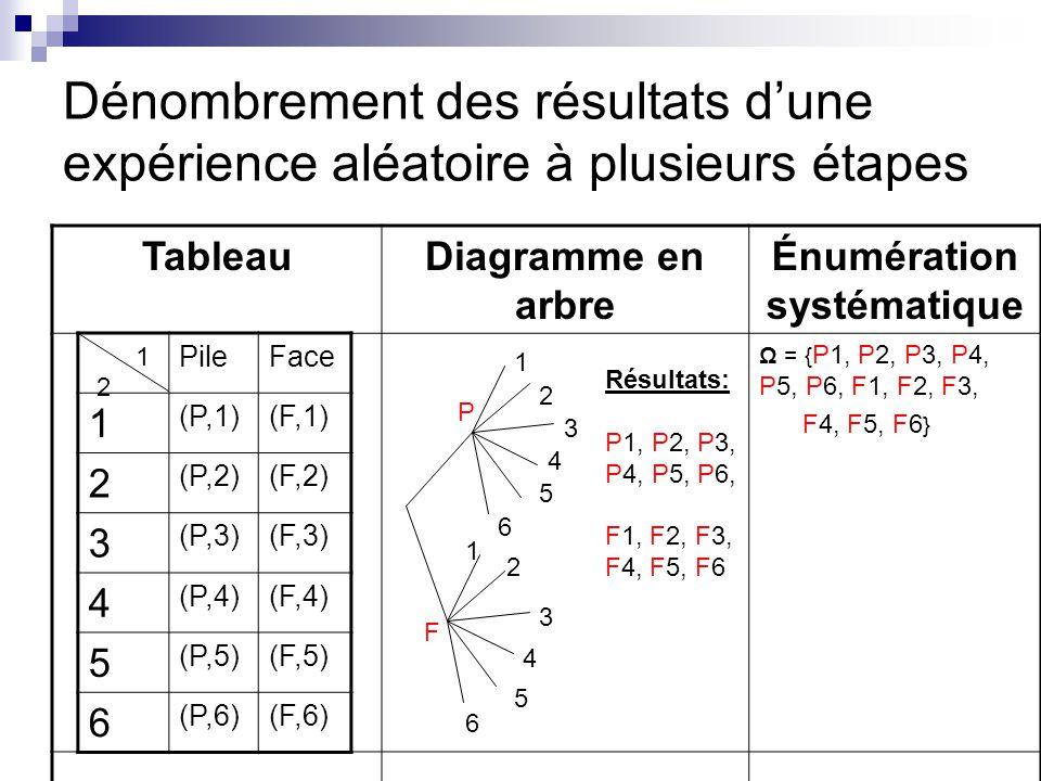 Dénombrement des résultats dune expérience aléatoire à plusieurs étapes TableauDiagramme en arbre Énumération systématique Ω = { P1, P2, P3, P4, P5, P