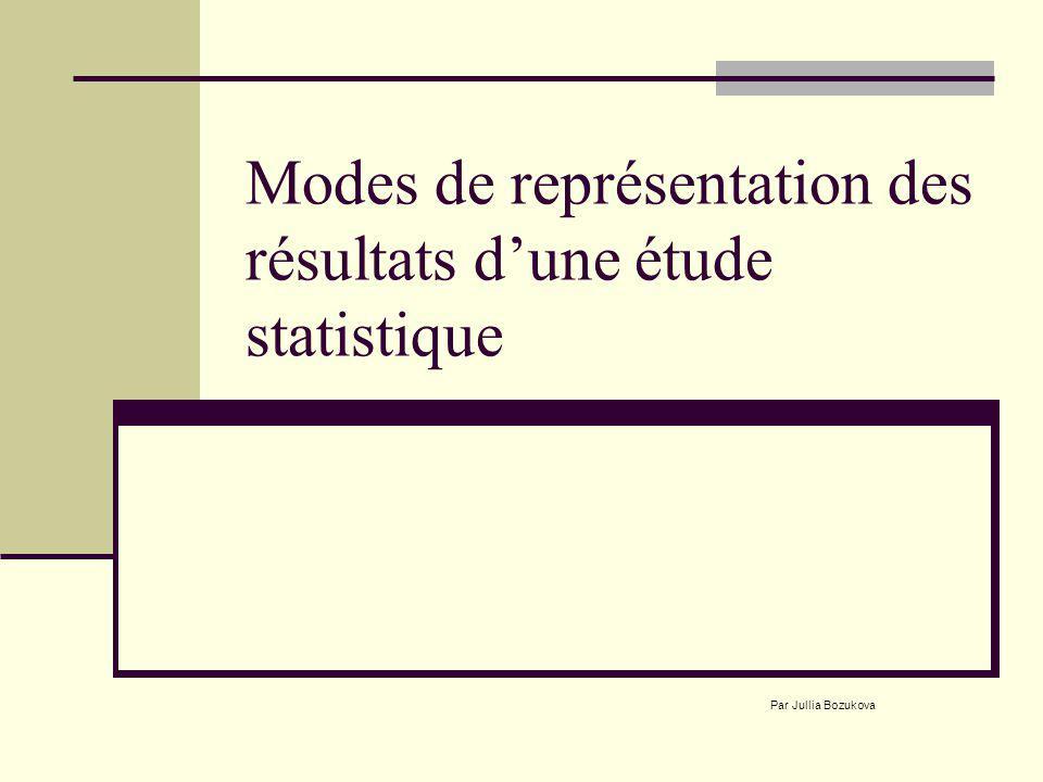 Modes de représentation des résultats dune étude statistique Par Jullia Bozukova