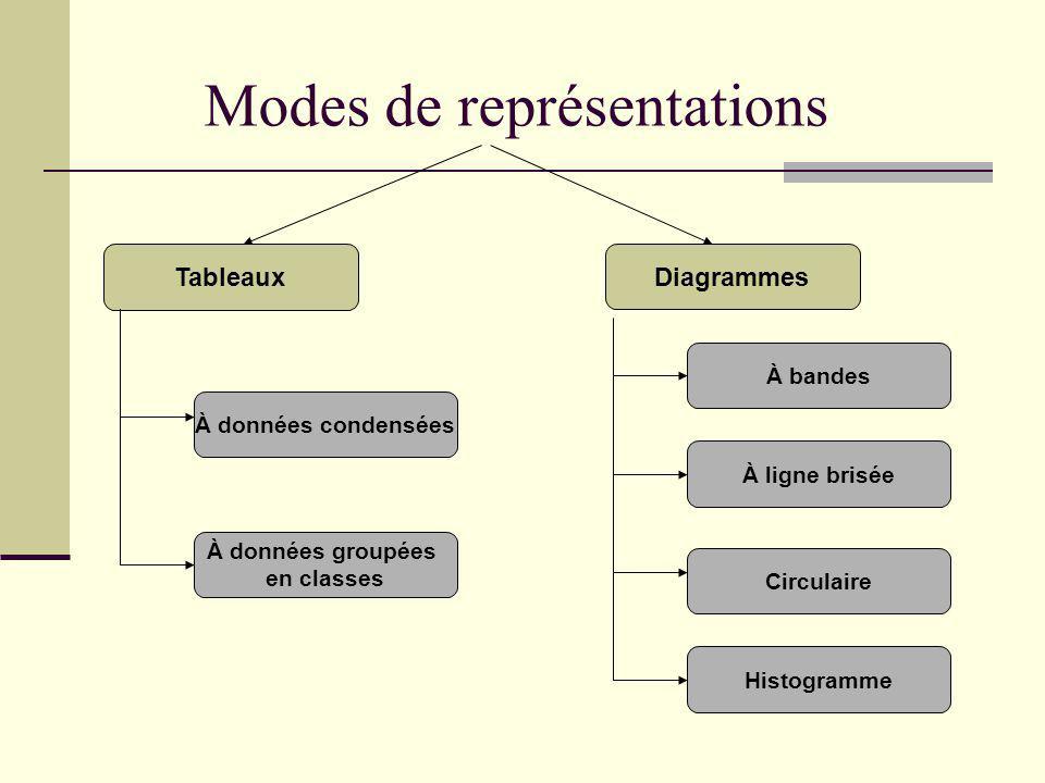 Modes de représentations Tableaux Diagrammes À données condensées À données groupées en classes À bandes À ligne brisée Circulaire Histogramme