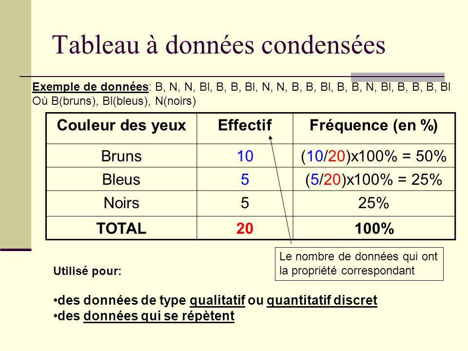 Tableau à données condensées Couleur des yeuxEffectifFréquence (en %) Bruns10(10/20)x100% = 50% Bleus5(5/20)x100% = 25% Noirs525% TOTAL20100% Exemple