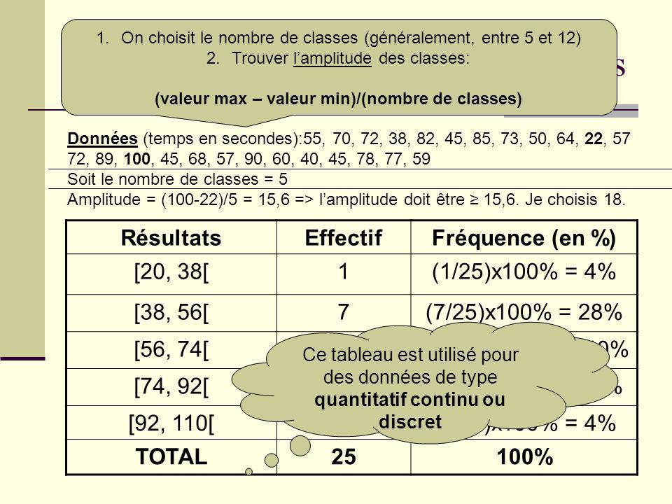 Tableau à données groupées en classes Données (temps en secondes):55, 70, 72, 38, 82, 45, 85, 73, 50, 64, 22, 57 72, 89, 100, 45, 68, 57, 90, 60, 40,