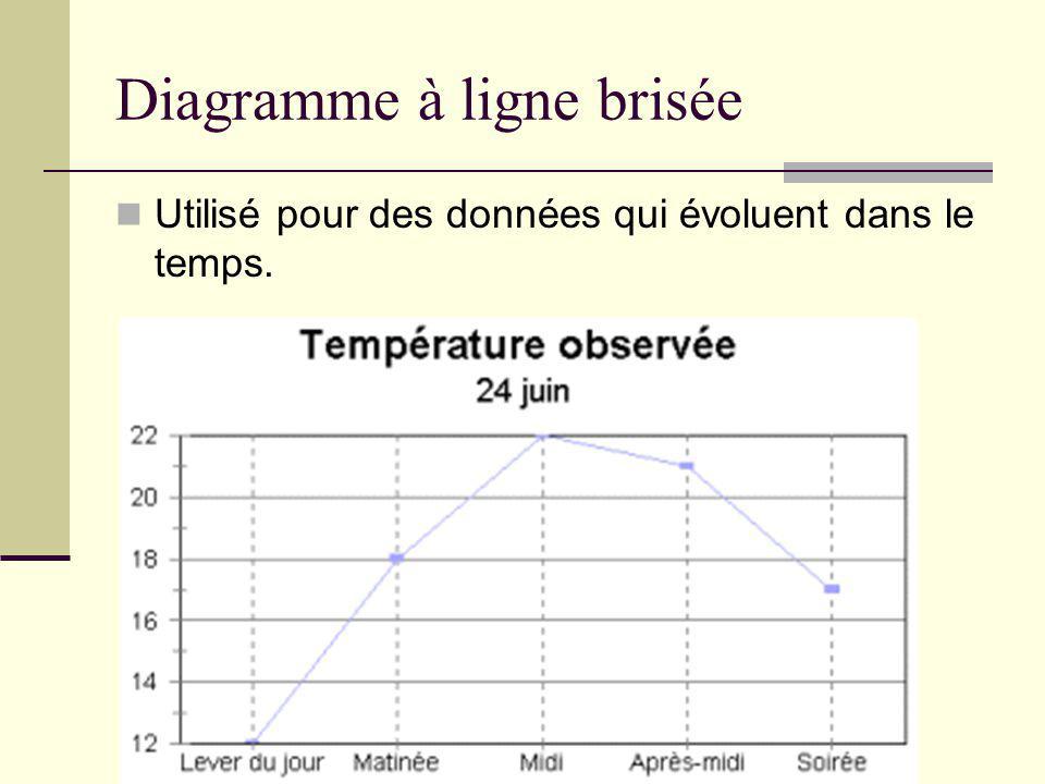 Diagramme à ligne brisée Utilisé pour des données qui évoluent dans le temps.