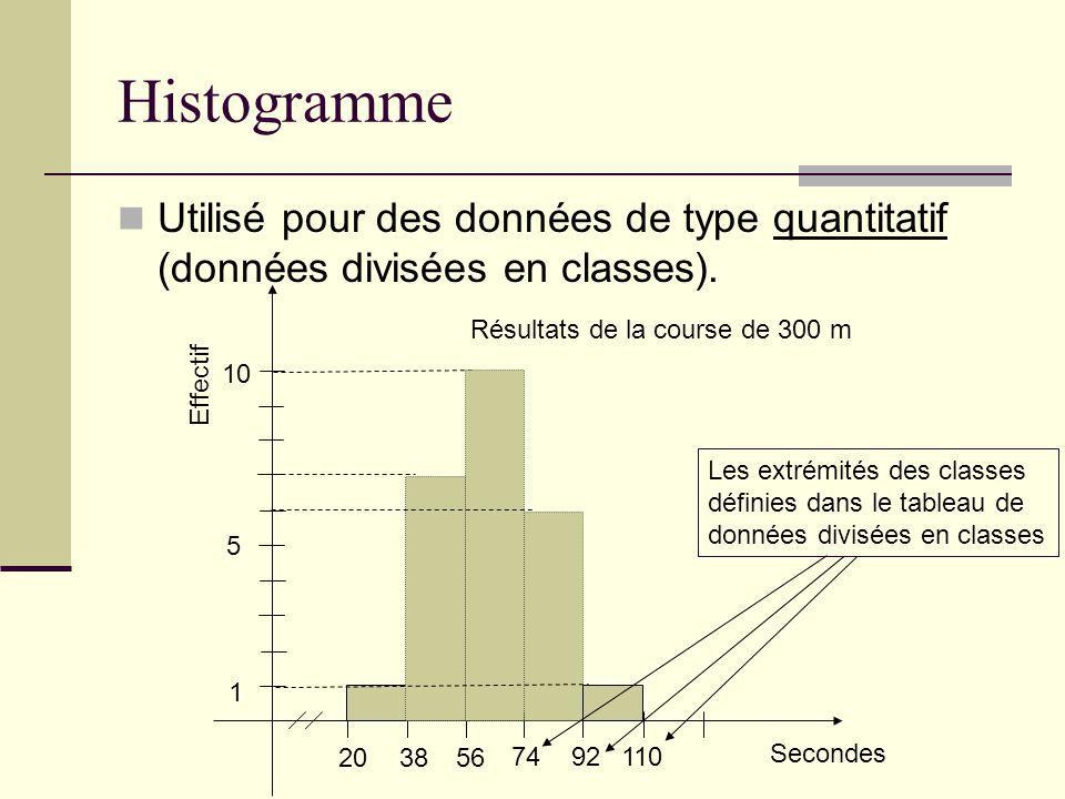 Histogramme Utilisé pour des données de type quantitatif (données divisées en classes). 203856 7492110 1 5 10 Secondes Effectif Résultats de la course