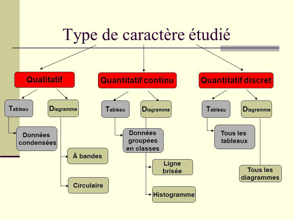 Type de caractère étudié Qualitatif Quantitatif continuQuantitatif discret T ableau D iagramme T ableau D iagramme T ableau D iagramme Données condens