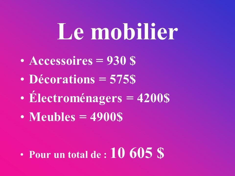 Le mobilier Accessoires = 930 $ Décorations = 575$ Électroménagers = 4200$ Meubles = 4900$ Pour un total de : 10 605 $
