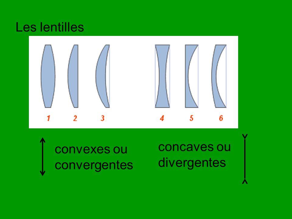 F f Rayons incidents rayons réfractés Dans une lentille convergente, les rayons parallèles à laxe optique convergent en un foyer réel.