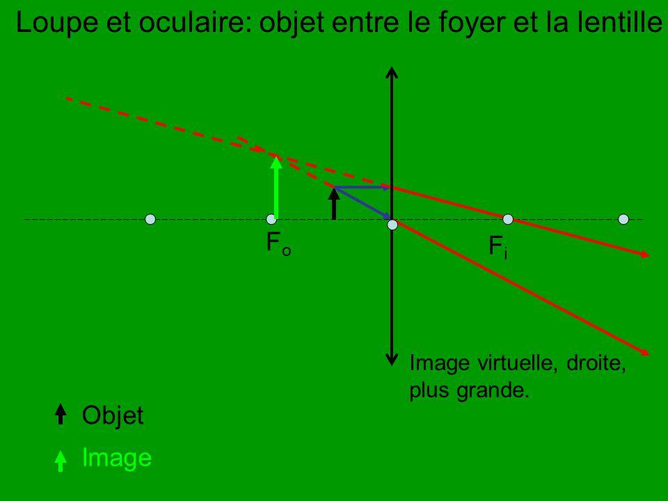 FoFo Loupe et oculaire: objet entre le foyer et la lentille Objet Image Image virtuelle, droite, plus grande. FiFi