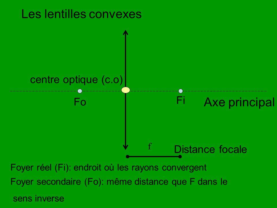 Fi f Axe principal Les lentilles convexes centre optique (c.o) Foyer réel (Fi): endroit où les rayons convergent Fo Foyer secondaire (Fo): même distan