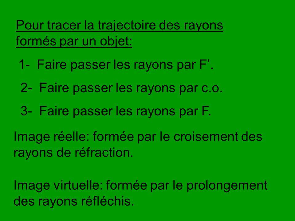 Pour tracer la trajectoire des rayons formés par un objet: 1- Faire passer les rayons par F. 2- Faire passer les rayons par c.o. 3- Faire passer les r