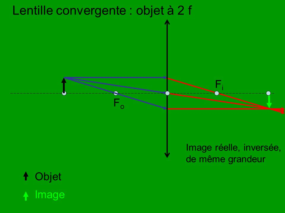 FoFo lentille convergente : objet entre 2 f et f Objet Image Image réelle, inversée, plus grande.