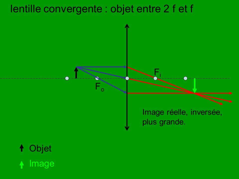FoFo lentille convergente : objet entre 2 f et f Objet Image Image réelle, inversée, plus grande. FiFi