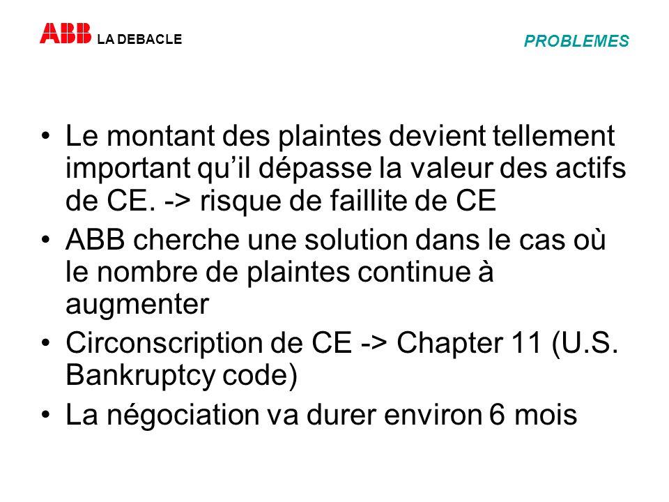 LA DEBACLE PROBLEMES Le montant des plaintes devient tellement important quil dépasse la valeur des actifs de CE.