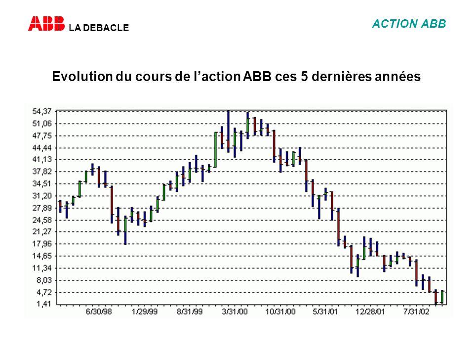 LA DEBACLE ACTION ABB Evolution du cours de laction ABB ces 5 dernières années