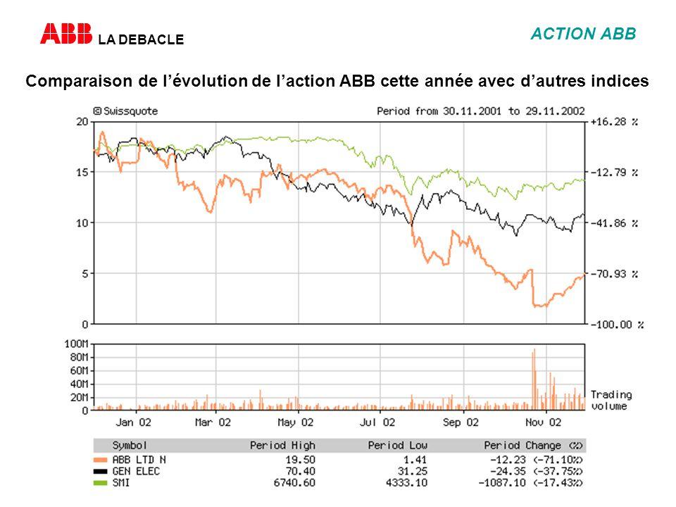 LA DEBACLE ACTION ABB Comparaison de lévolution de laction ABB cette année avec dautres indices