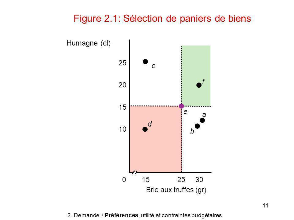 11 Figure 2.1: Sélection de paniers de biens 302515 Brie aux truffes (gr) 25 20 15 10 0 d a b e c f Humagne (cl) 2.
