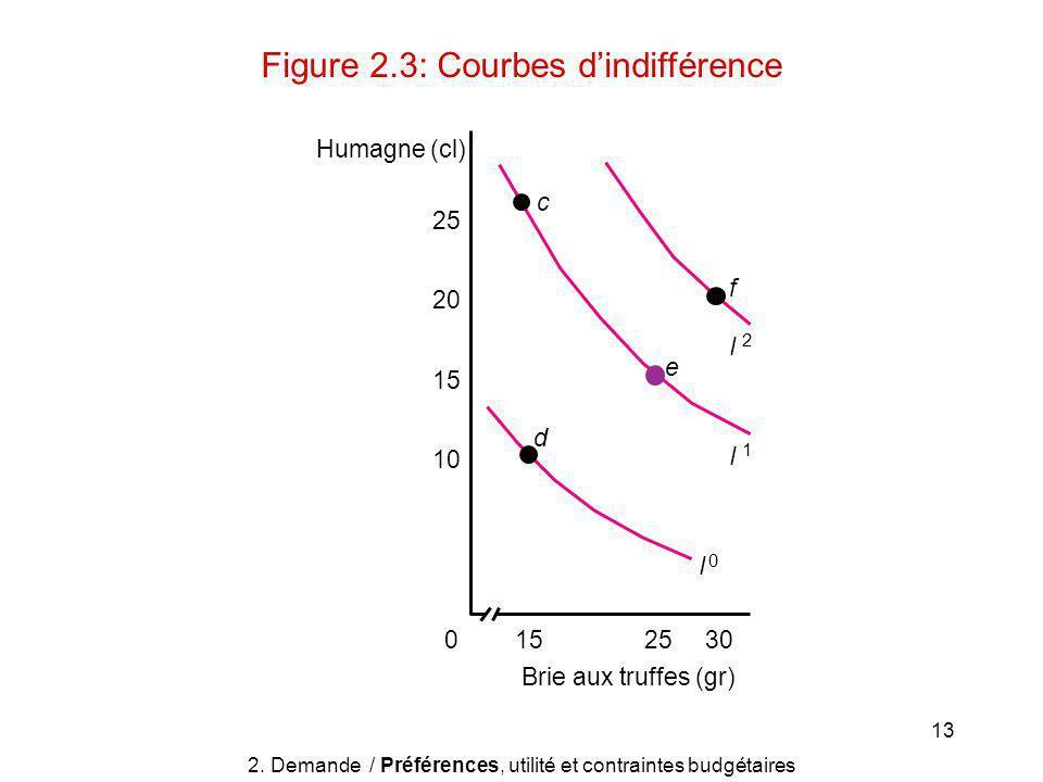 13 Humagne (cl) 302515 Brie aux truffes (gr) 25 20 15 10 0 d I 0 I 1 I 2 e c f 2.