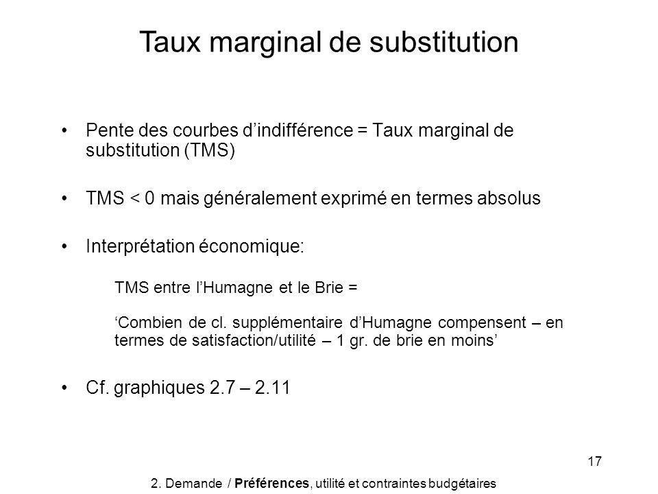 17 Pente des courbes dindifférence = Taux marginal de substitution (TMS) TMS < 0 mais généralement exprimé en termes absolus Interprétation économique: TMS entre lHumagne et le Brie = Combien de cl.