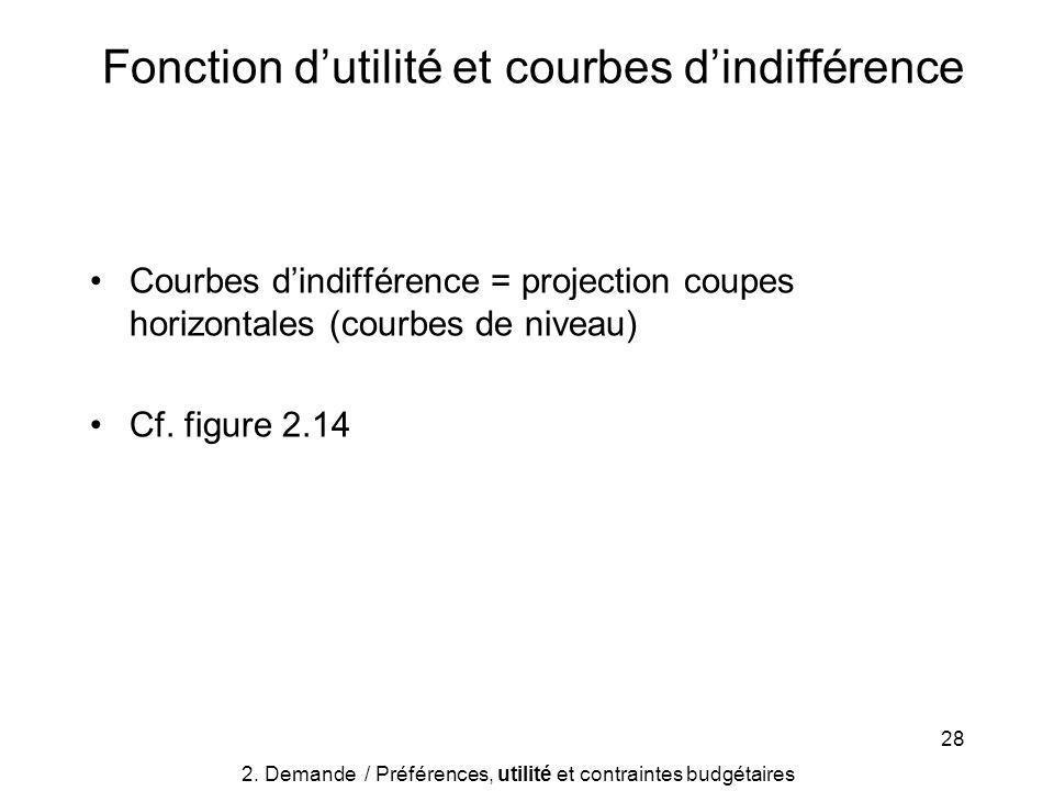 28 Courbes dindifférence = projection coupes horizontales (courbes de niveau) Cf.