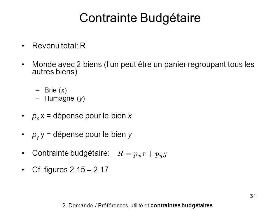 31 Revenu total: R Monde avec 2 biens (lun peut être un panier regroupant tous les autres biens) –Brie (x) –Humagne (y) p x x = dépense pour le bien x p y y = dépense pour le bien y Contrainte budgétaire: Cf.